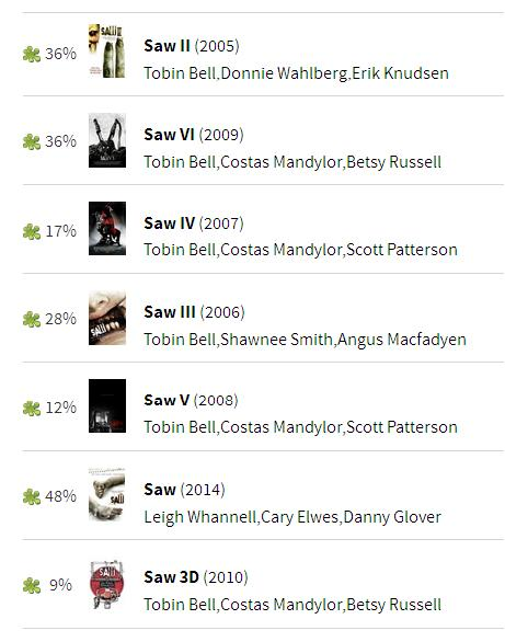the SAW films: ranked from 'best' to worse' as per Rotten Tomatoes